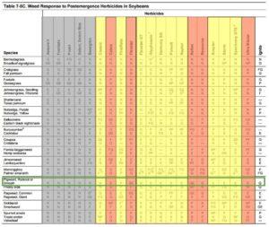 Ag Chem Chart