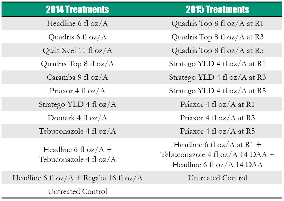 Foliar Fungicide 2014 2015 Treatment Chart