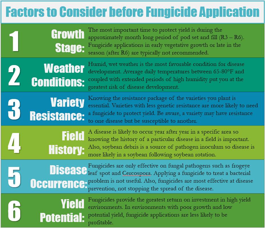 Fungicide Considerations
