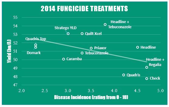 Fungicide Treatments 2014
