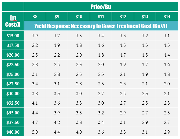 Fungicide Yield Response Cost Chart