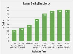 Liberty Control