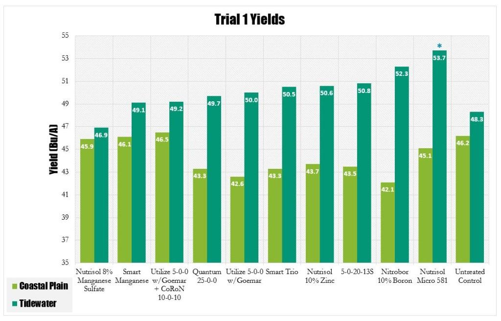 Trial 1 Yields