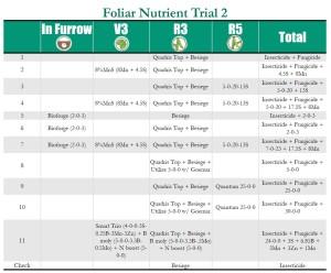 Trial 2 Treatments