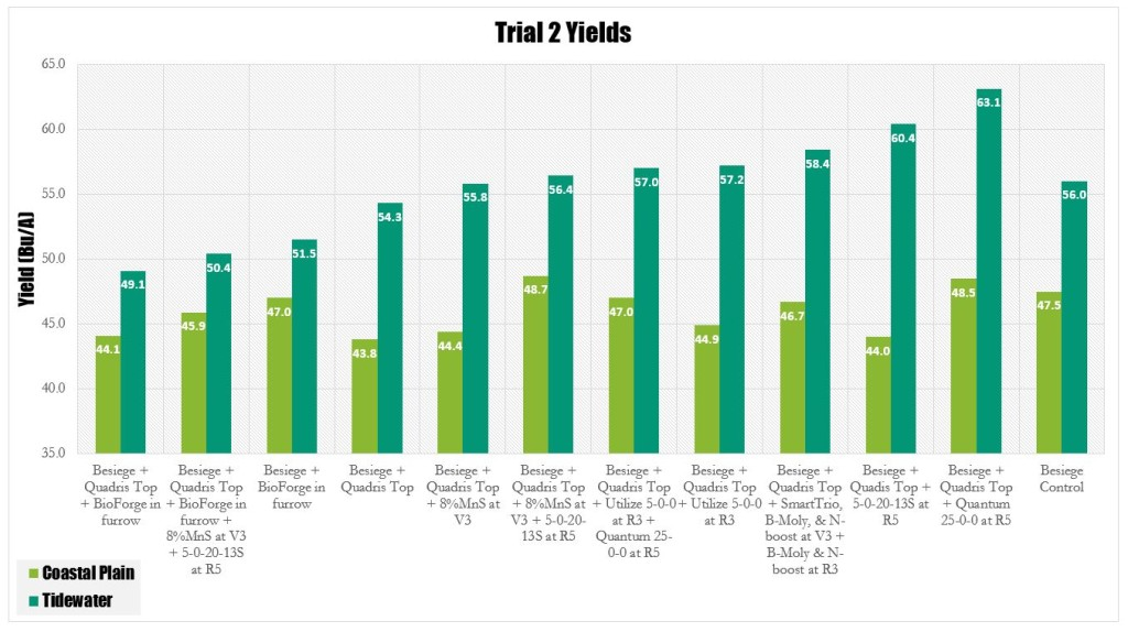 Trial 2 Yields