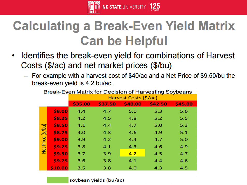 break-even-yield-matrix