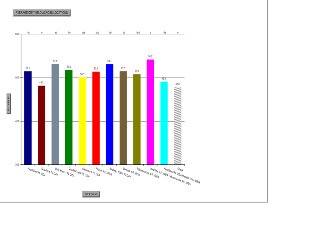 fungicide trial yield chart