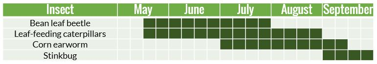 insect scouting calendar