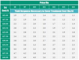 yield response vs treatment cost