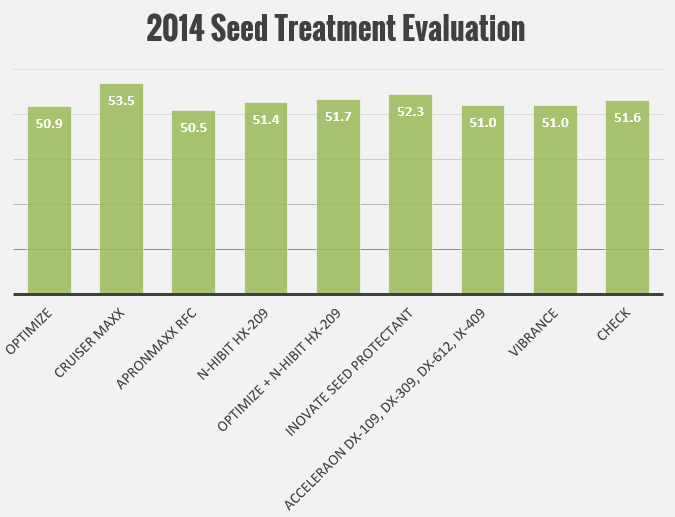 2014-seed-treatments