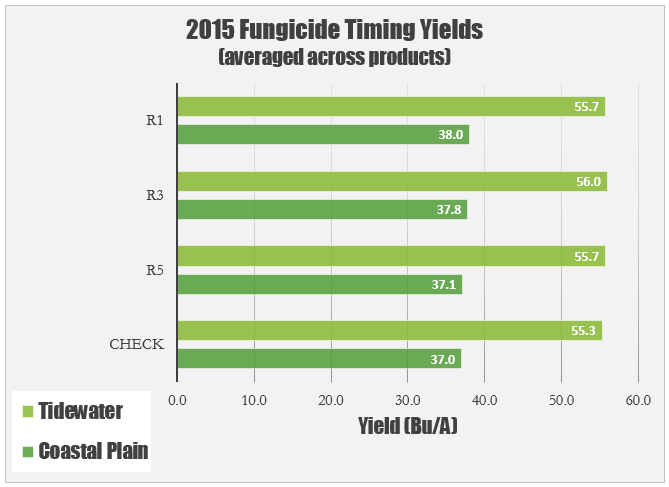 Fungicide Timing Yields 2015