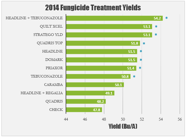 Fungicide Treatment Yields 2014