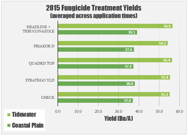 Fungicide Treatment Yields 2015