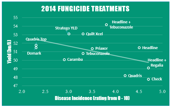 Fungicide Treatments 2014