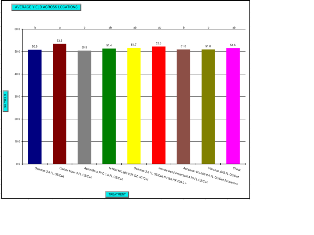 seed treatment trial yield chart